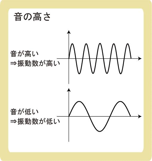音の3要素とは_音の高さ