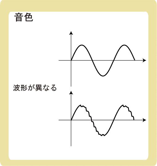 音の3要素とは_音色