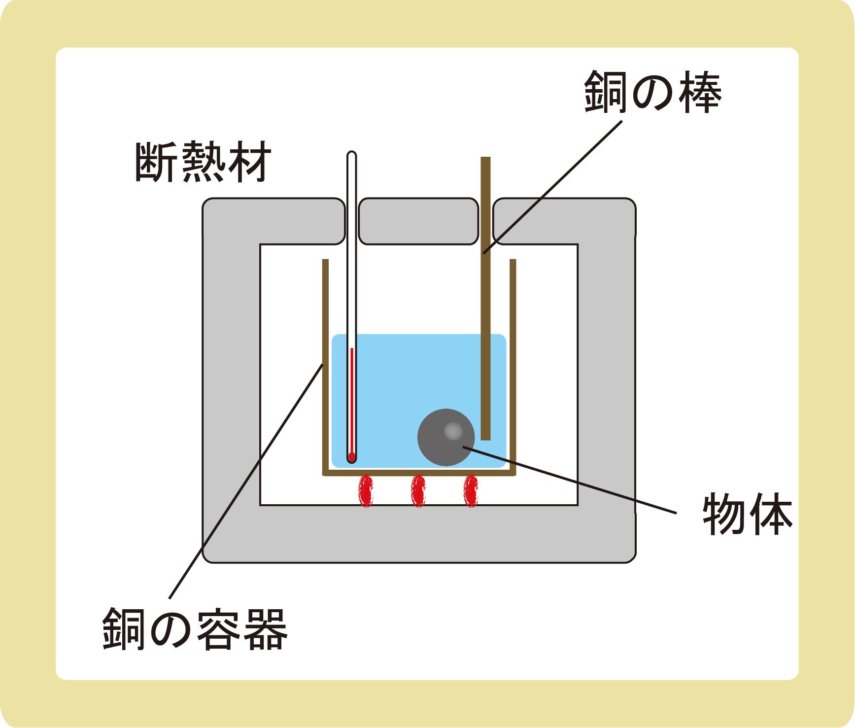 3物体の熱量保存の法則