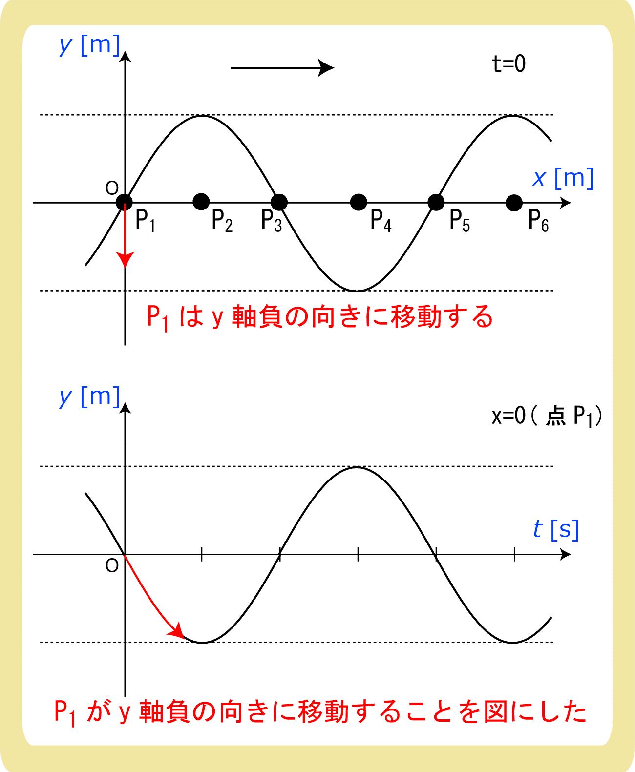 Y-XグラフからY-Tグラフにする方法