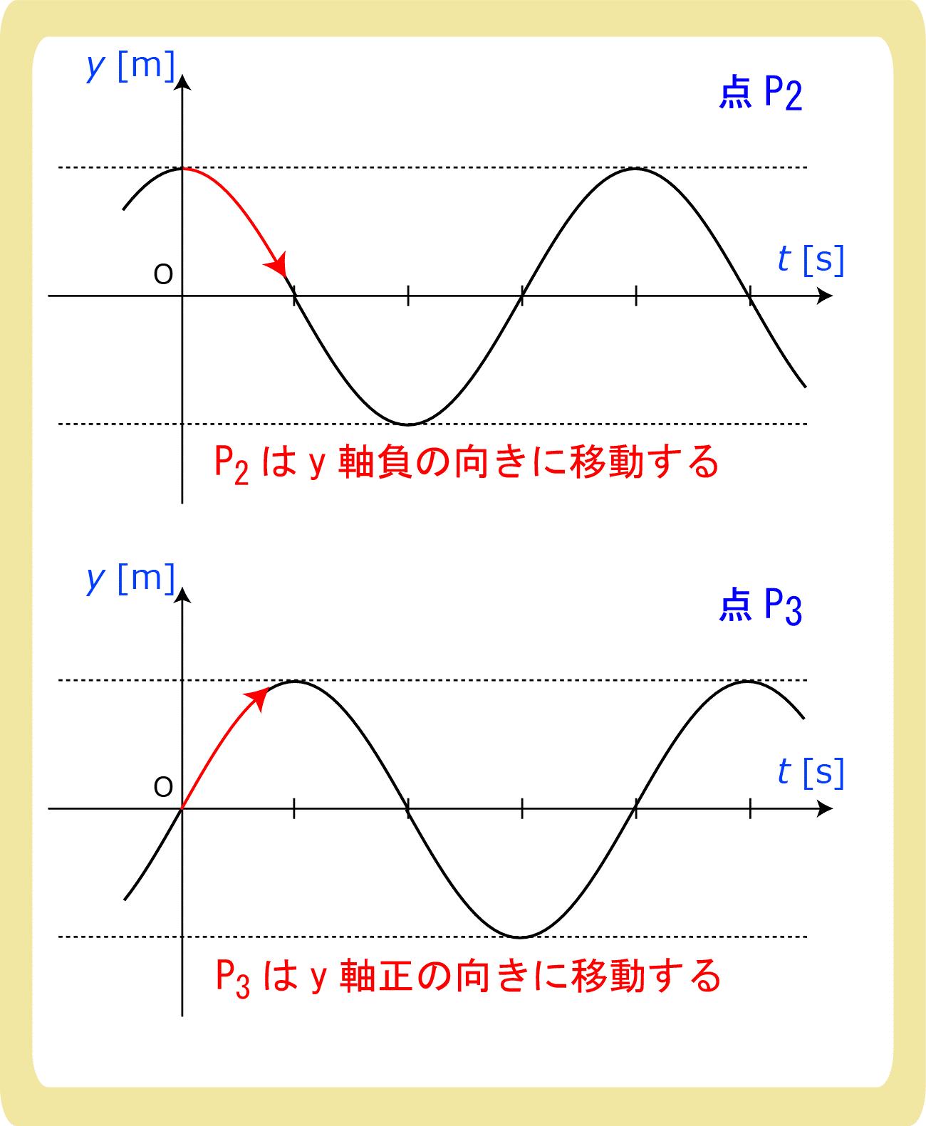 Y-XグラフからY-Tグラフにする方法2