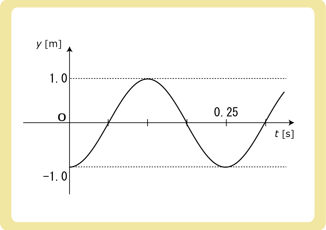 Y-XグラフからY-Tグラフ例題解答