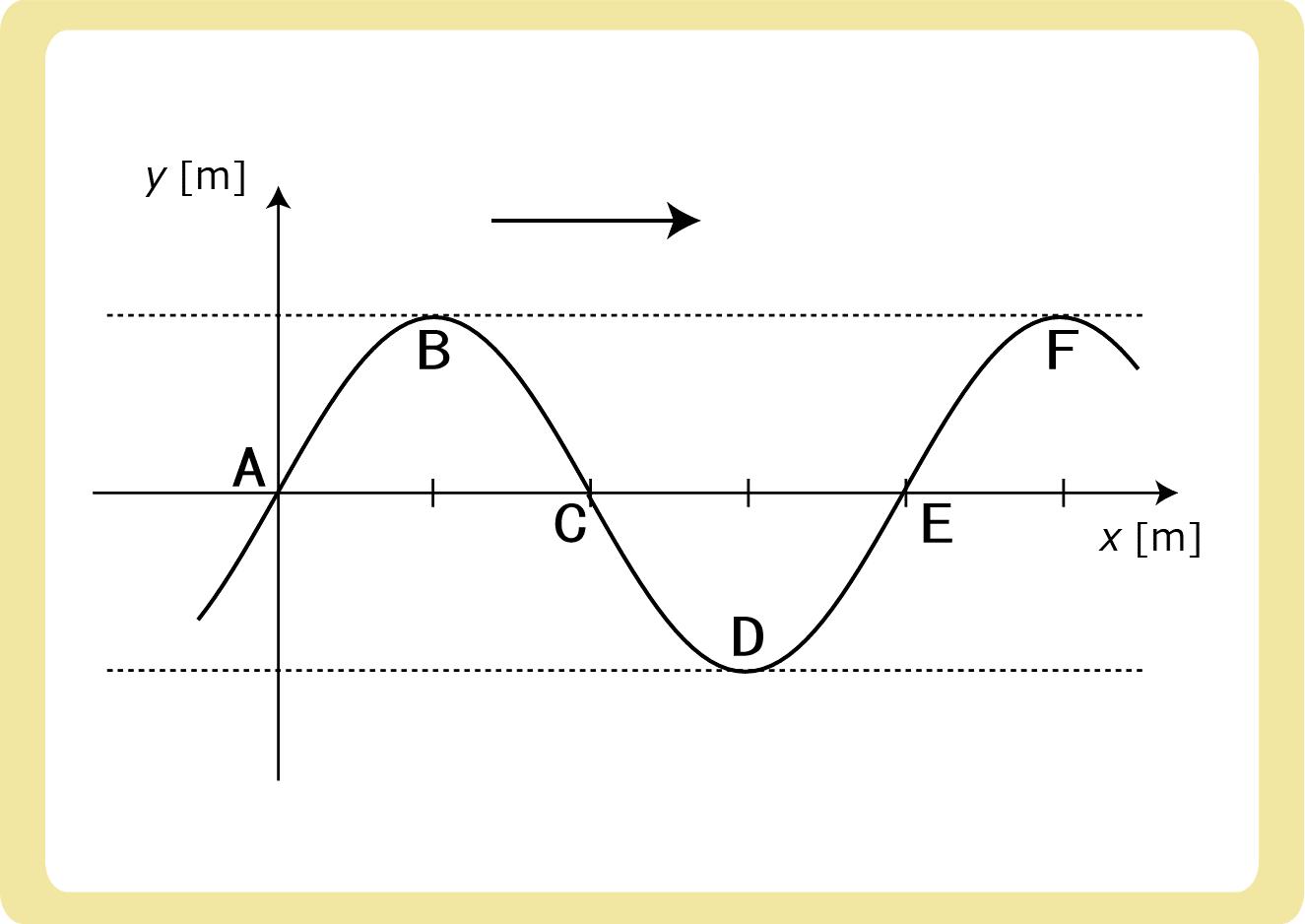 Y-XグラフからY-Tグラフ例題