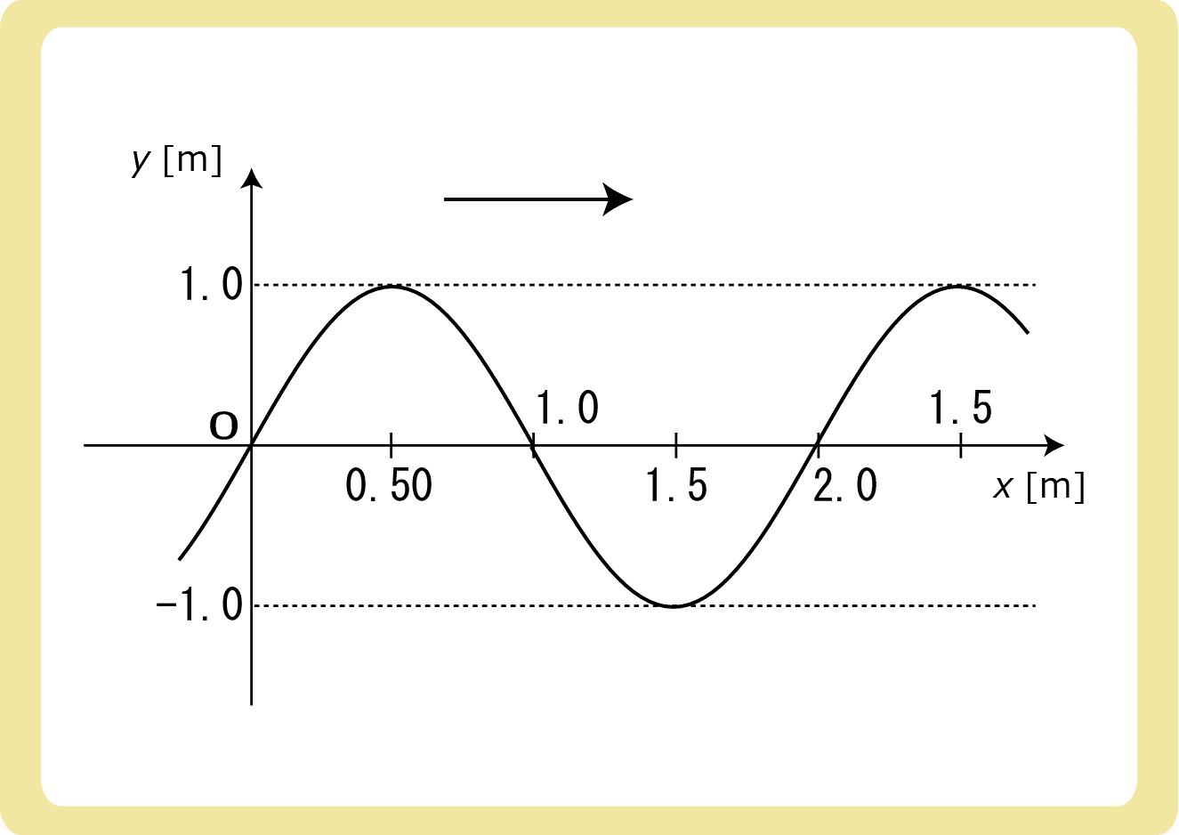 Y-XグラフからY-Tグラフ例題2
