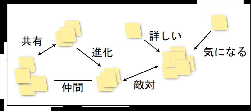kj法_グループ化