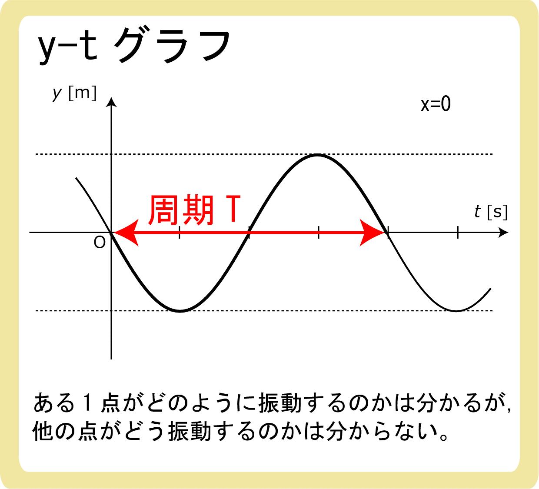 y-tグラフとは