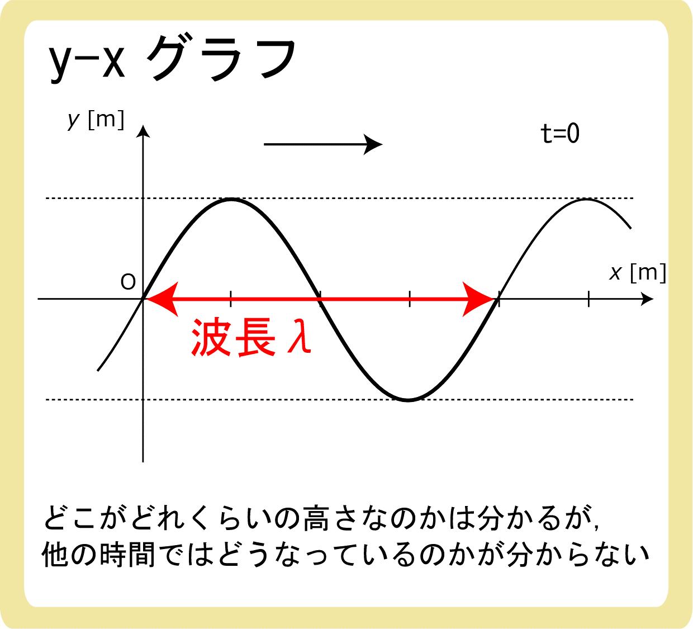y-xグラフとは