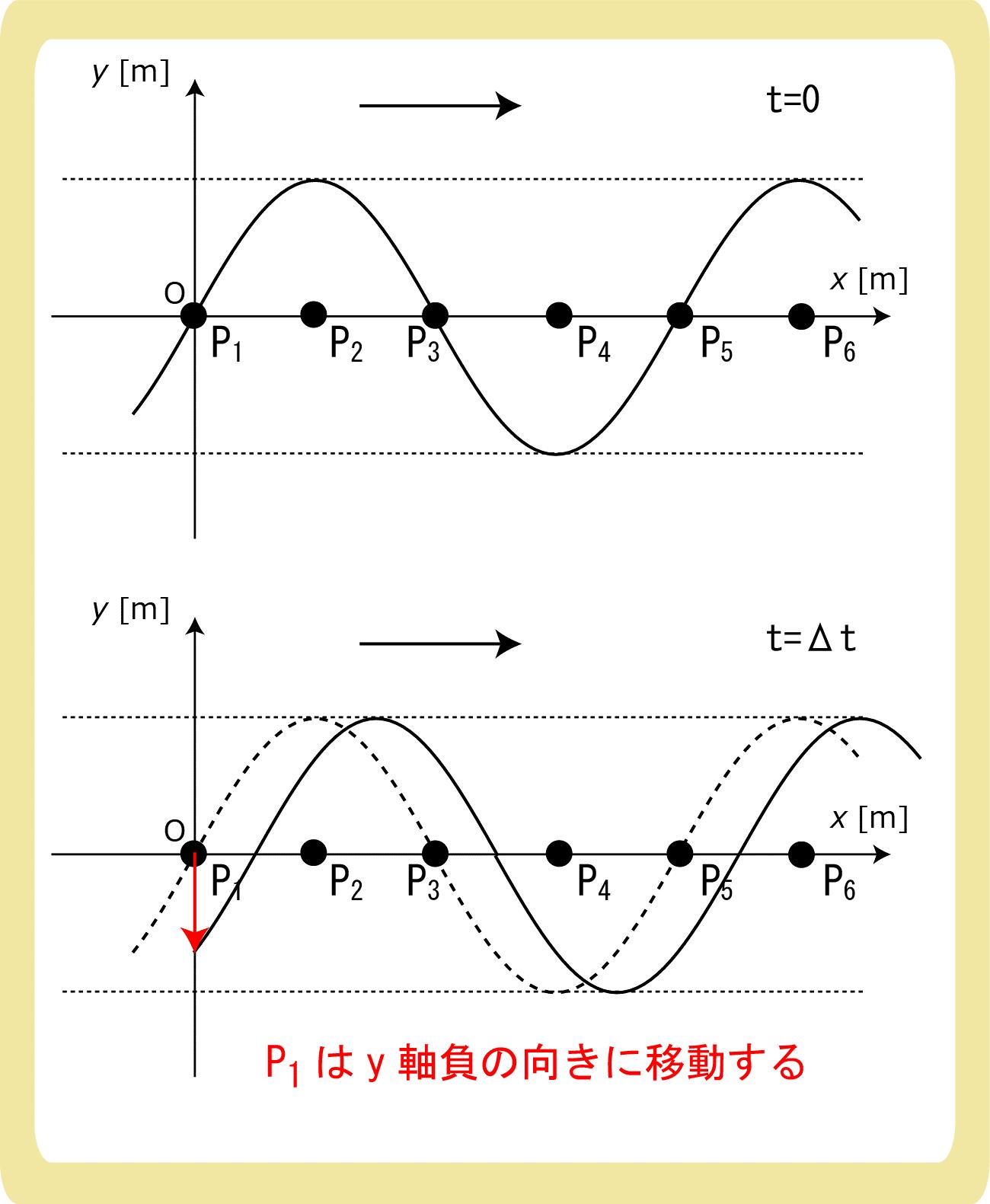 y-xグラフと時間