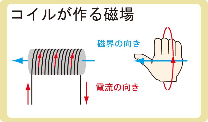 コイルがつくる磁場
