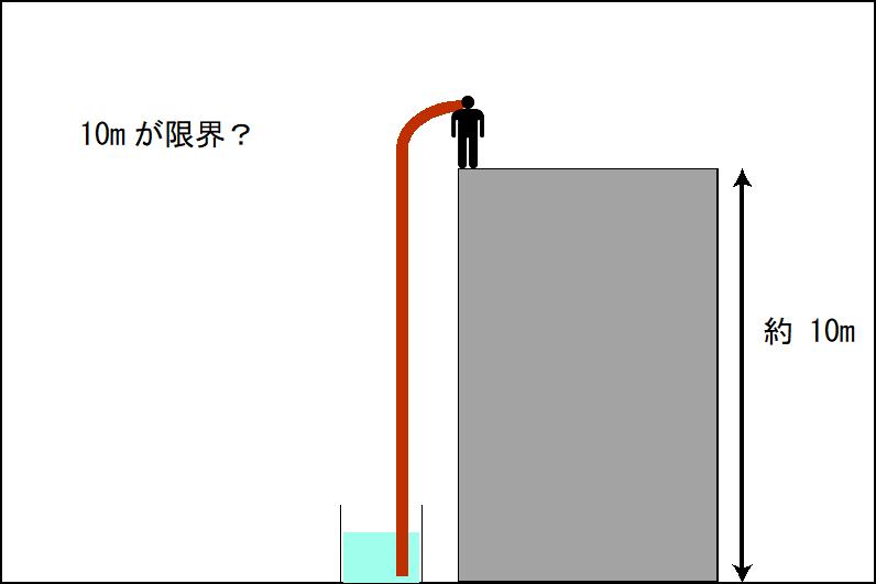 ストローで水を吸うと10mまでしか上がらないのはなぜか