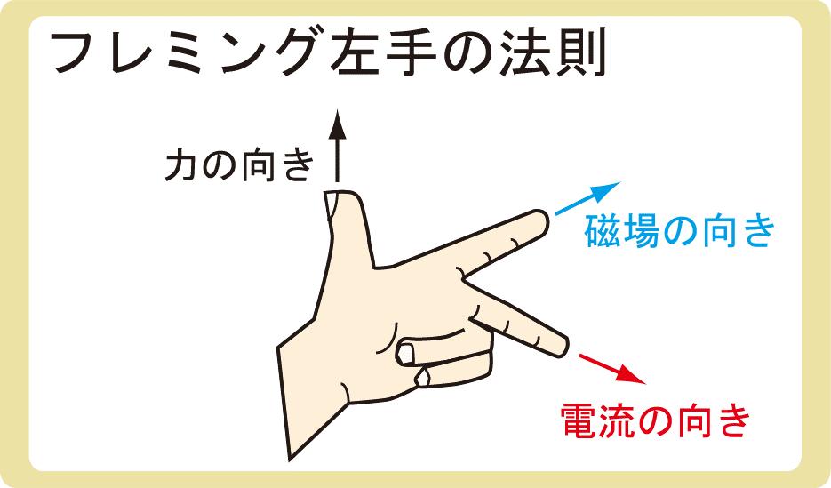 フレミング左手の法則とは