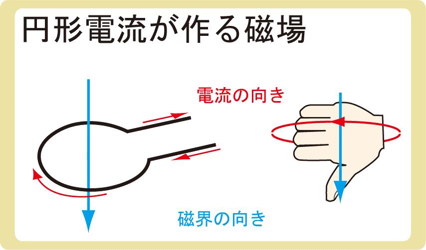 円形電流がつくる磁場