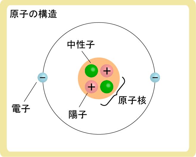 原子の構造とは