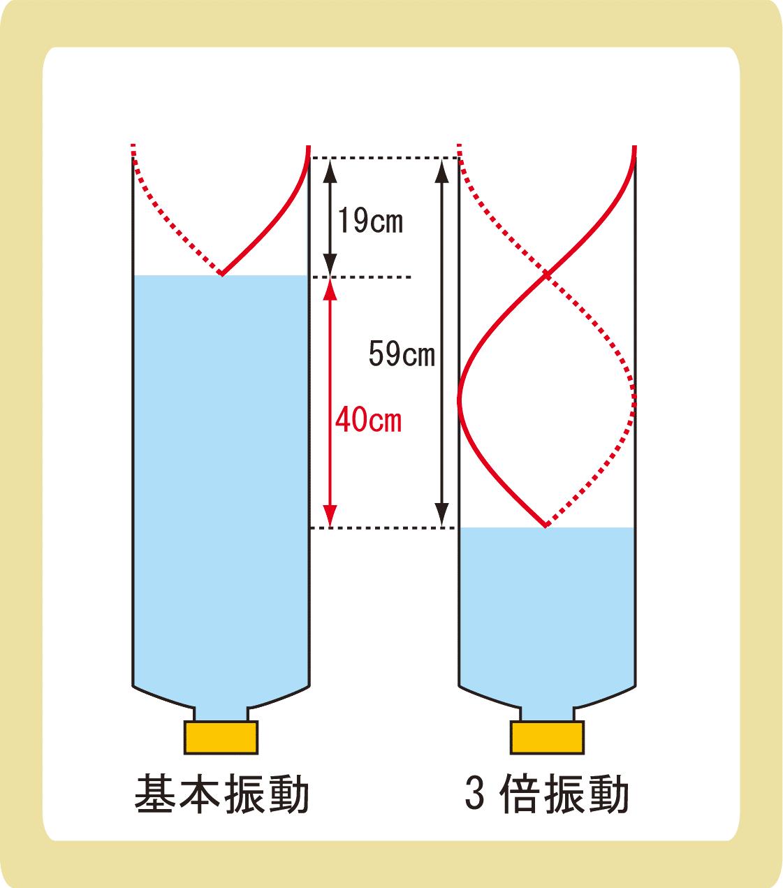 気柱の共鳴解答