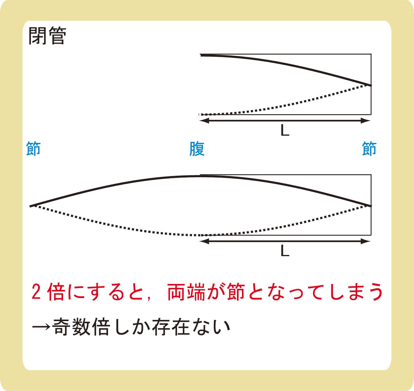 閉管の基本振動