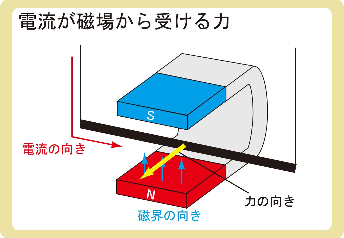 電流が磁場から受ける力 電磁力とは