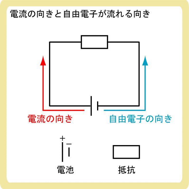 電流の向きと自由電子の向き