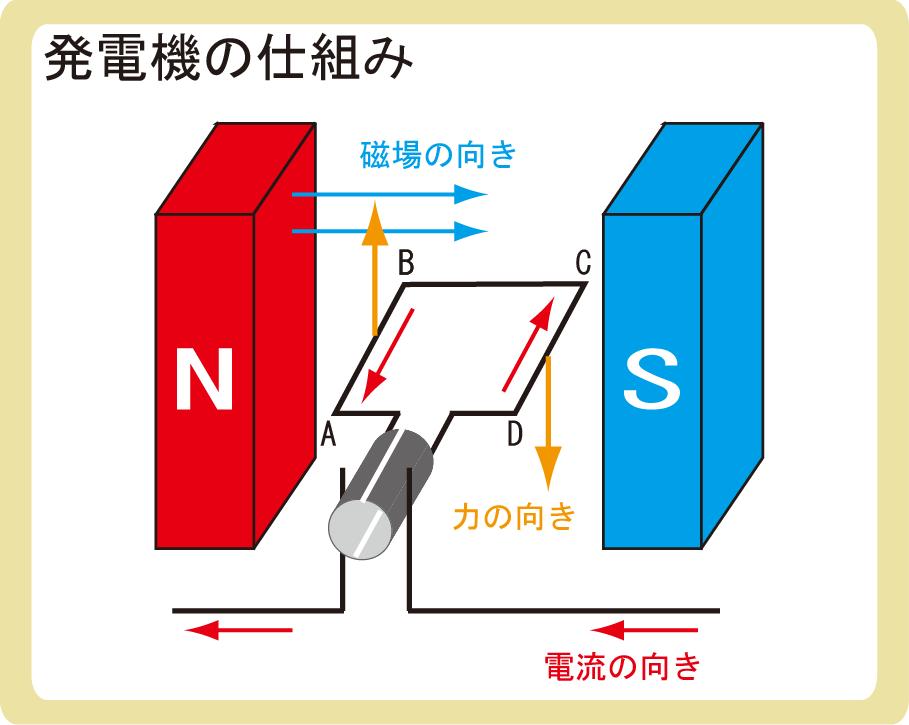 発電機の仕組み