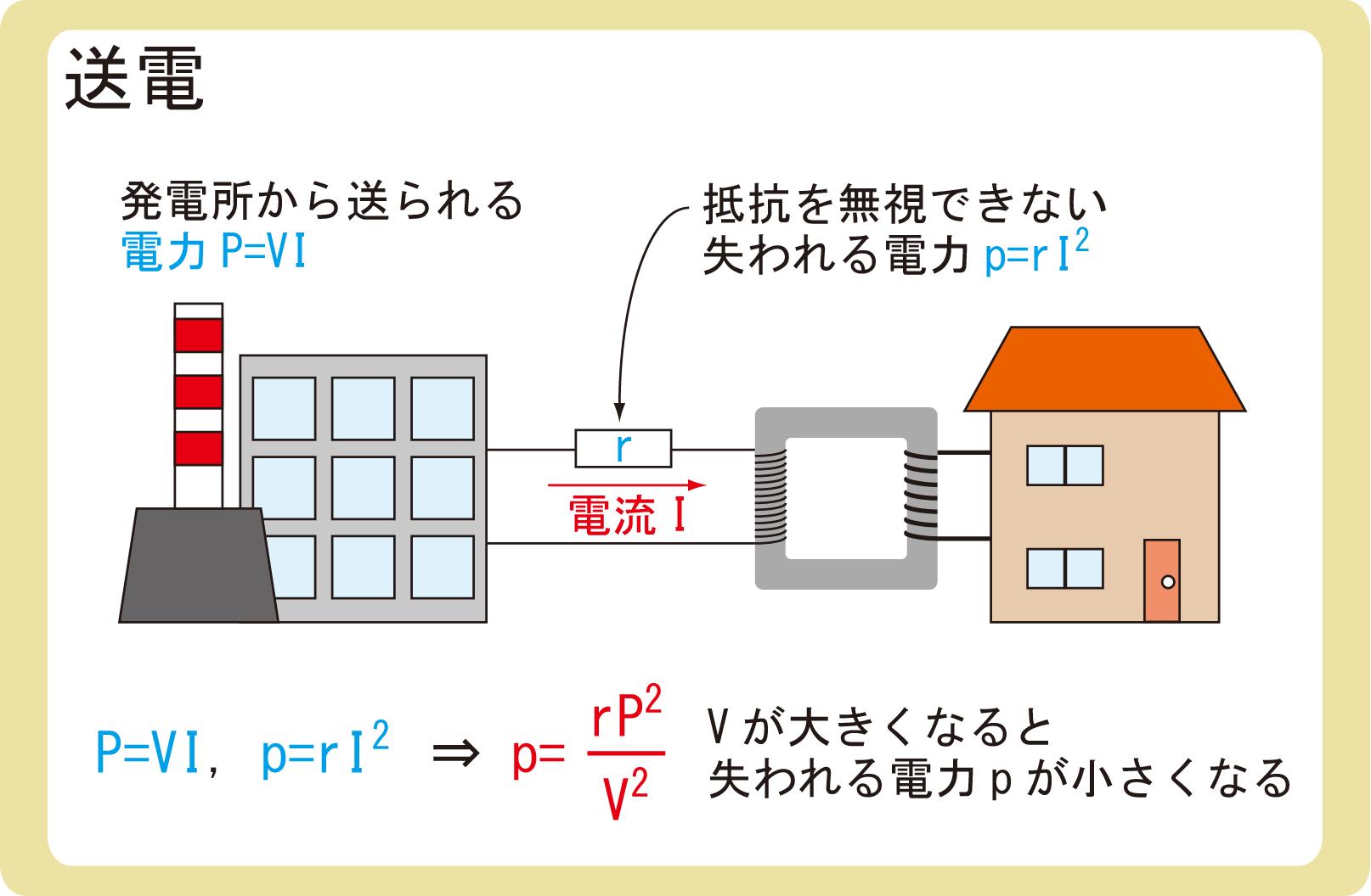 送電の仕組み