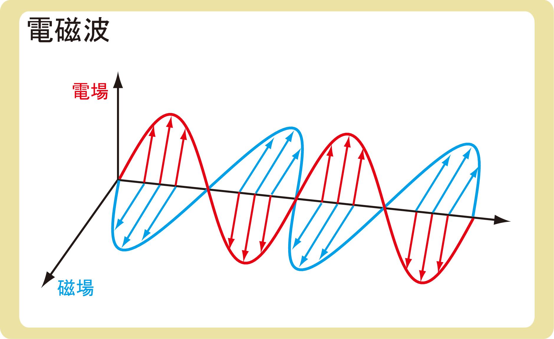 電磁波とは