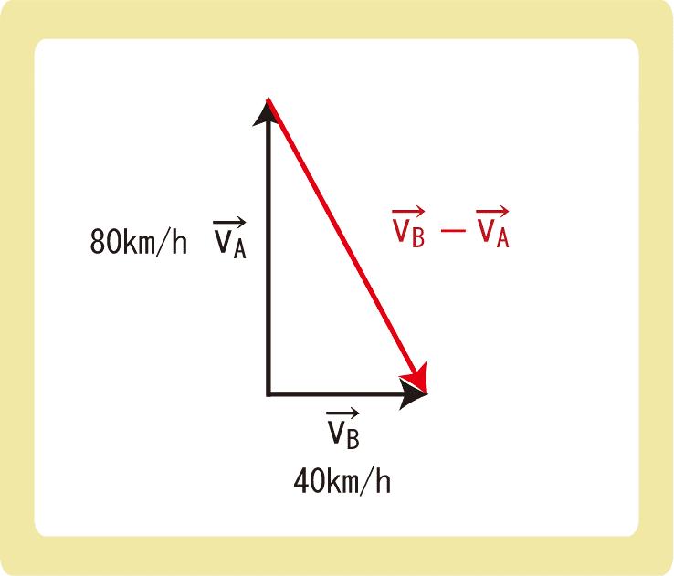 ベクトルの引き算