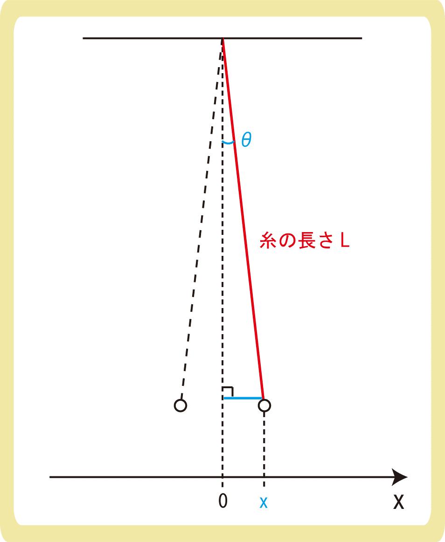 単振り子と復元力2