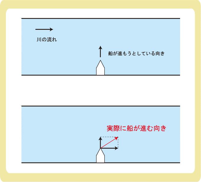 合成速度と船