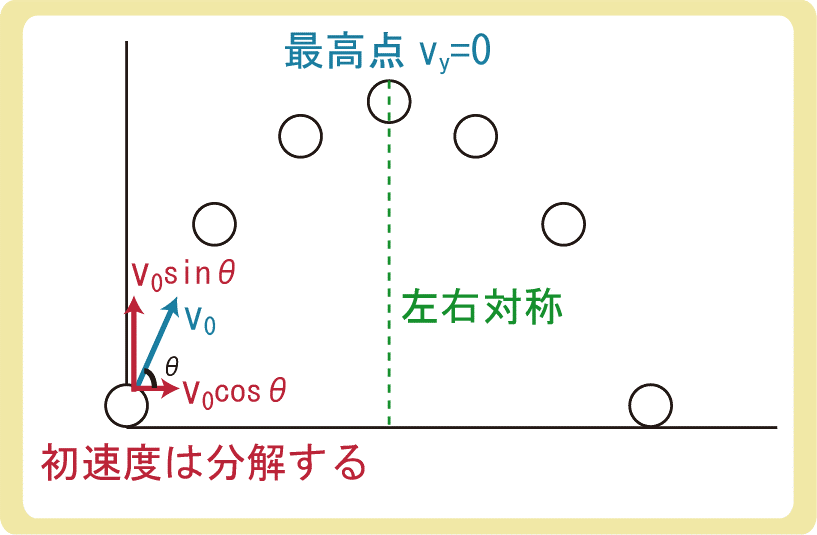 斜方投射の初速度