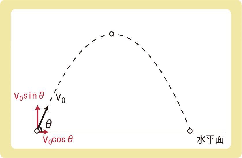 斜方投射解答