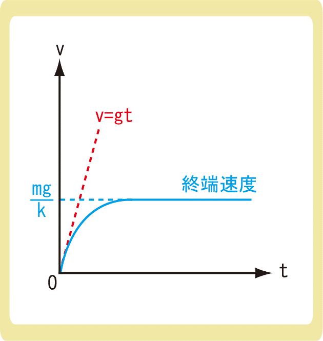 空気抵抗と終端速度