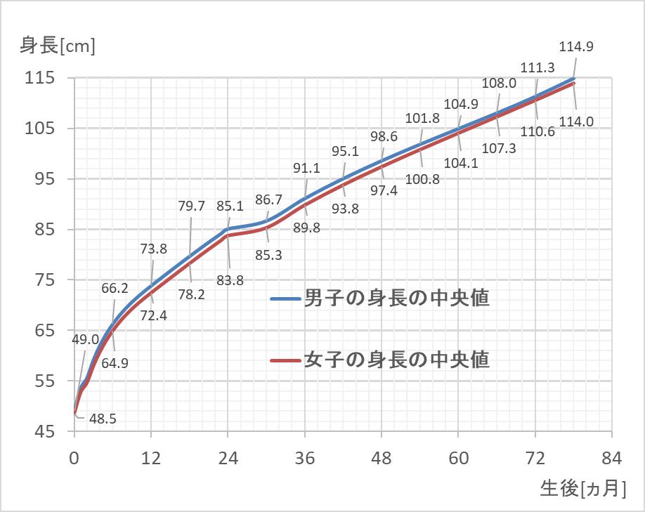 赤ちゃんの身長