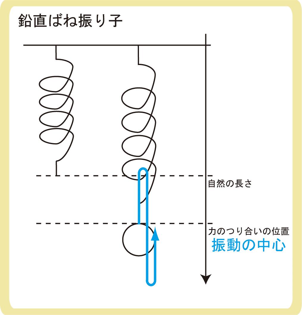鉛直ばね振り子の振動の中心