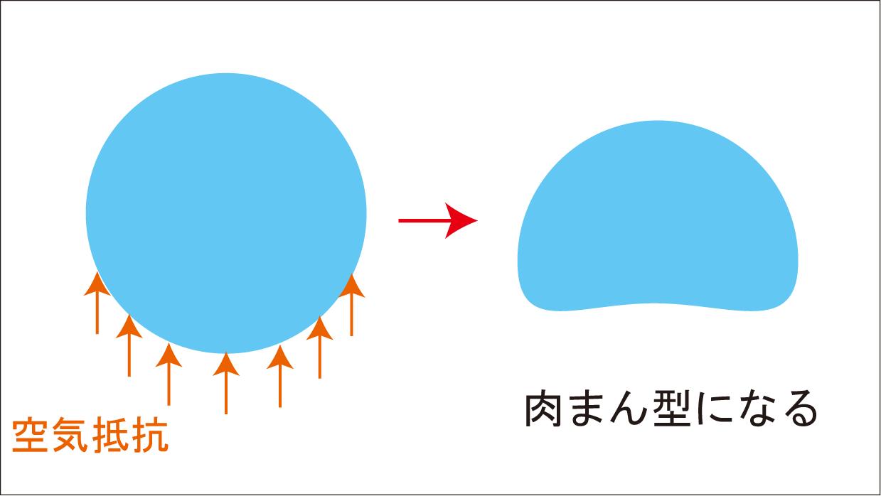 雨粒の形が肉まん型になる理由