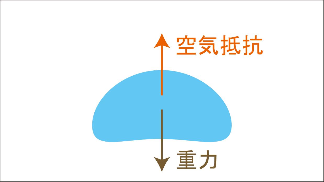 雨粒_重力と空気抵抗