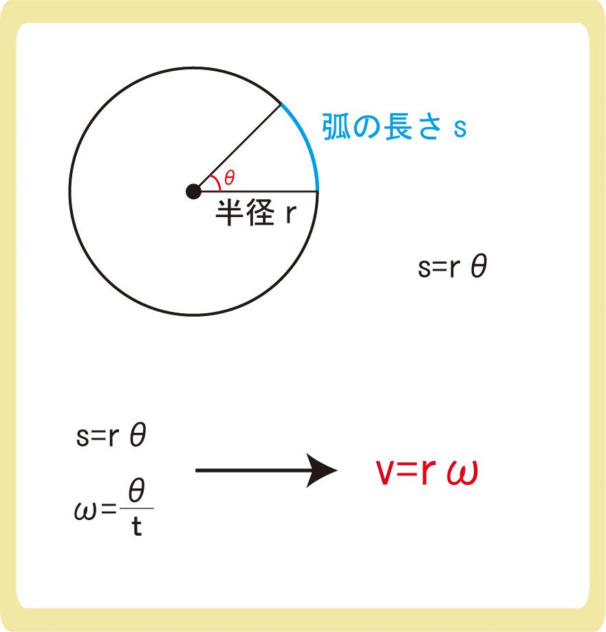 v=rωとは