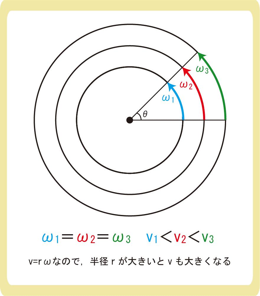 v=rωのイメージ