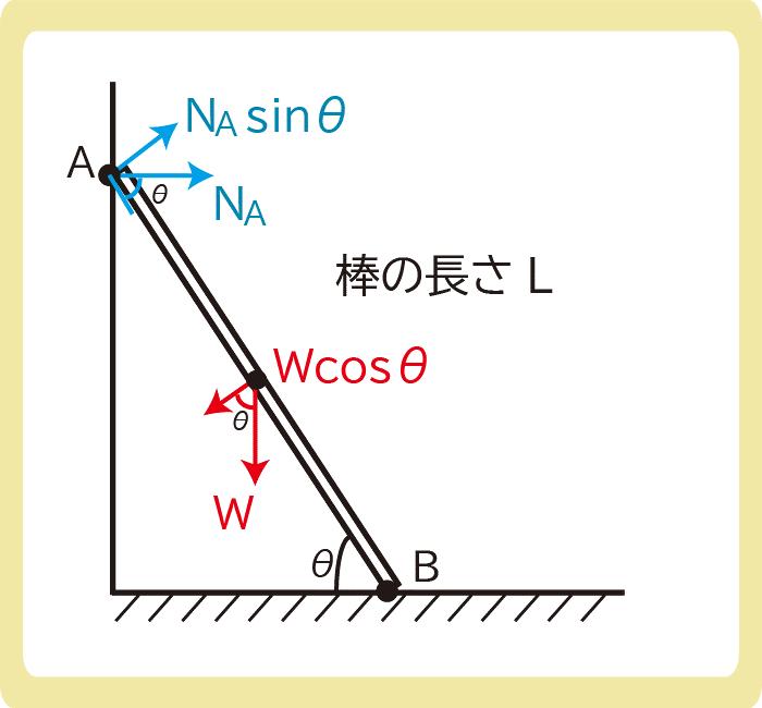 剛体のつり合い解答2