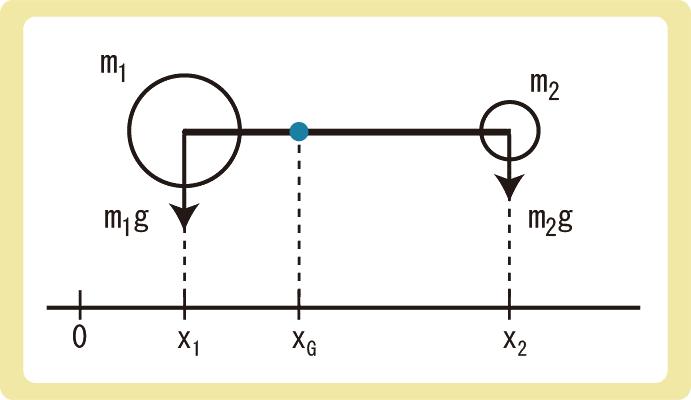 重心の公式導出