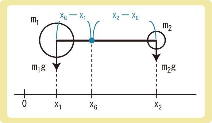 重心の公式導出2