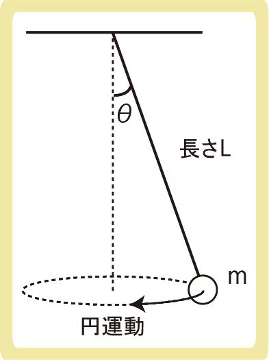 円錐振り子例題