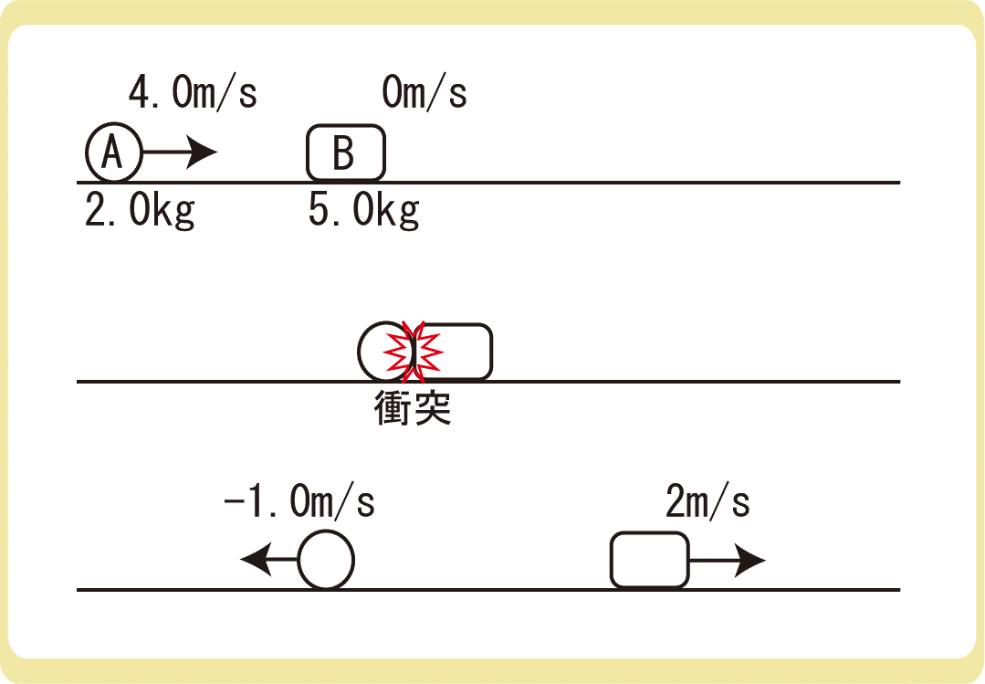 反発係数と相対速度