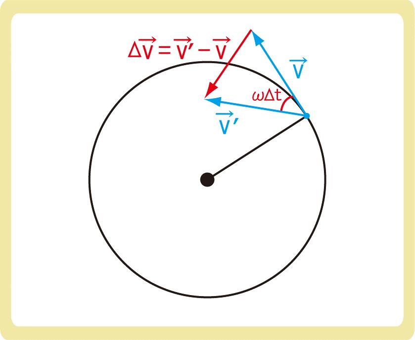 向心力の公式導出2