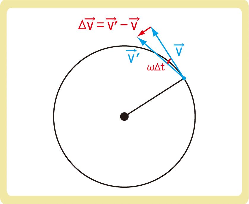 向心力の公式導出3