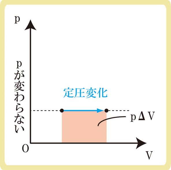 定圧変化とp-vグラフ