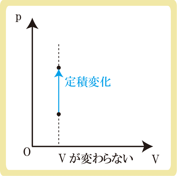 定積変化とp-vグラフ