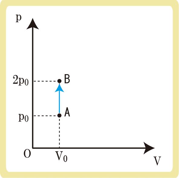 定積変化例題