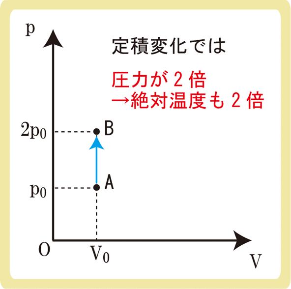 定積変化解答