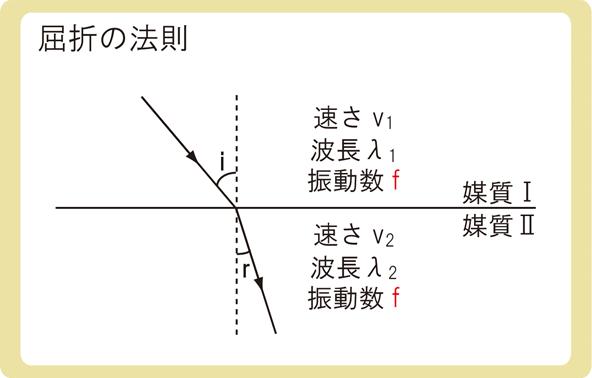 屈折の法則とは