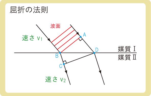 屈折の法則とは2