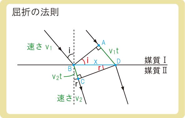 屈折の法則とは3